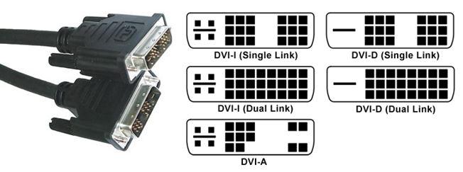 HDMI, DVI & DisplayPort