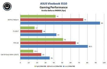 ASUS Vivobook S510 Gaming Performance