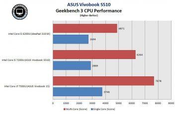 ASUS Vivobook S510 GeekBench 3 new