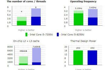 Intel Core i5 8250 1