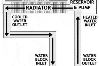 Liquid Cooling System 3