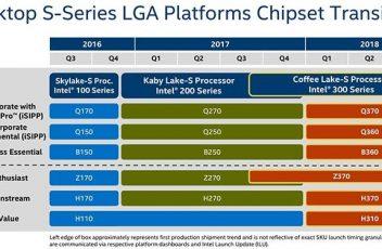 Chipset Intel Terbaru 2