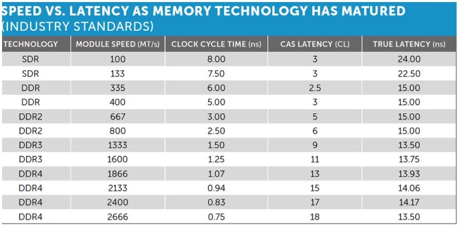 Latency & Kecepatan Memori