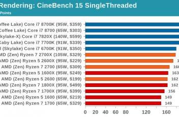 Benchmark Cinebench Ryzen 2nd gen via Anandtech 2