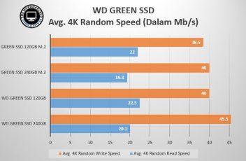 WD GREEn SSD AVG 4K Random speed