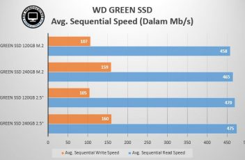 WD GREEn SSD AVG Sequential speed