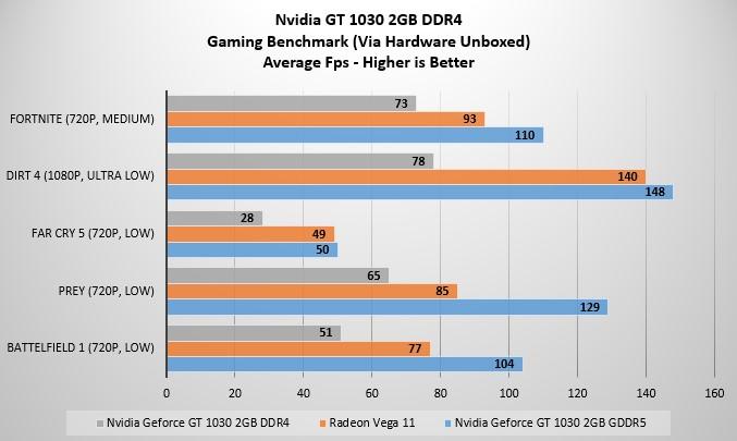 Nvidia Geforce GT 1030 DDR4