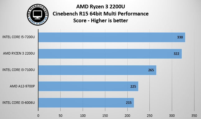 Ryzen 2200U CInebench Multi